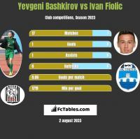 Yevgeni Bashkirov vs Ivan Fiolic h2h player stats