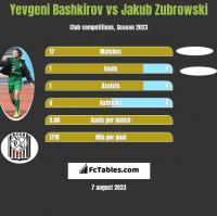 Yevgeni Bashkirov vs Jakub Zubrowski h2h player stats