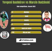 Yevgeni Bashkirov vs Marcin Budziński h2h player stats