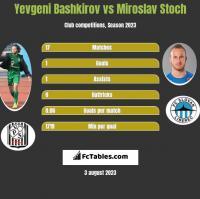 Yevgeni Bashkirov vs Miroslav Stoch h2h player stats