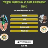 Yevgeni Bashkirov vs Sasa Zivec h2h player stats