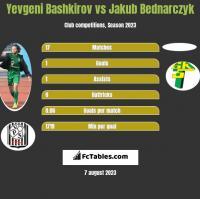 Yevgeni Bashkirov vs Jakub Bednarczyk h2h player stats