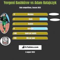 Yevgeni Bashkirov vs Adam Ratajczyk h2h player stats