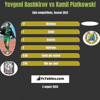 Yevgeni Bashkirov vs Kamil Piatkowski h2h player stats