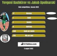 Yevgeni Bashkirov vs Jakub Apolinarski h2h player stats