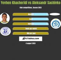 Jewhen Chaczeridi vs Aleksandr Sachivko h2h player stats