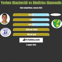 Yevhen Khacheridi vs Dimitrios Giannoulis h2h player stats