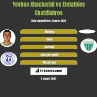 Yevhen Khacheridi vs Efstathios Chatzilabros h2h player stats