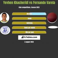 Yevhen Khacheridi vs Fernando Varela h2h player stats