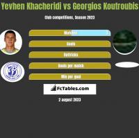 Yevhen Khacheridi vs Georgios Koutroubis h2h player stats