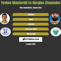 Yevhen Khacheridi vs Giorgios Zisopoulos h2h player stats