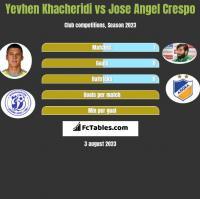 Yevhen Khacheridi vs Jose Angel Crespo h2h player stats