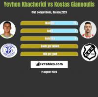 Yevhen Khacheridi vs Kostas Giannoulis h2h player stats