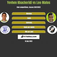Yevhen Khacheridi vs Leo Matos h2h player stats