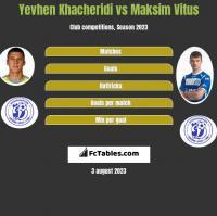 Jewhen Chaczeridi vs Maksim Witus h2h player stats