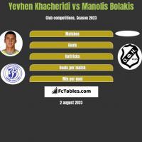 Yevhen Khacheridi vs Manolis Bolakis h2h player stats