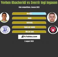 Yevhen Khacheridi vs Sverrir Ingi Ingason h2h player stats
