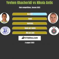 Jewhen Chaczeridi vs Nikola Antic h2h player stats