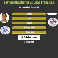 Yevhen Khacheridi vs Joao Francisco h2h player stats