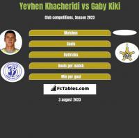 Yevhen Khacheridi vs Gaby Kiki h2h player stats