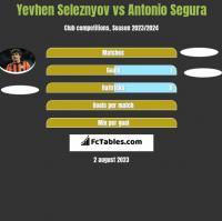 Jewhen Selezniow vs Antonio Segura h2h player stats