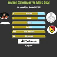 Yevhen Seleznyov vs Marc Gual h2h player stats