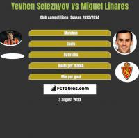 Yevhen Seleznyov vs Miguel Linares h2h player stats