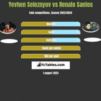 Yevhen Seleznyov vs Renato Santos h2h player stats