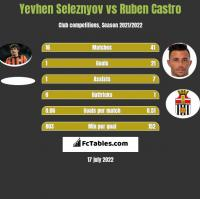Yevhen Seleznyov vs Ruben Castro h2h player stats