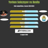 Yevhen Seleznyov vs Benito h2h player stats