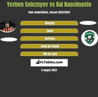Yevhen Seleznyov vs Rai Nascimento h2h player stats