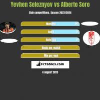 Yevhen Seleznyov vs Alberto Soro h2h player stats