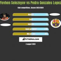 Yevhen Seleznyov vs Pedro Gonzales Lopez h2h player stats