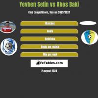 Yevhen Selin vs Akos Baki h2h player stats