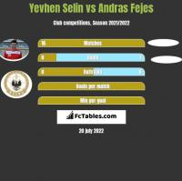 Yevhen Selin vs Andras Fejes h2h player stats