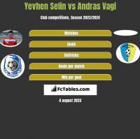 Yevhen Selin vs Andras Vagi h2h player stats