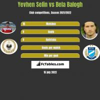 Yevhen Selin vs Bela Balogh h2h player stats