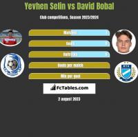 Yevhen Selin vs David Bobal h2h player stats