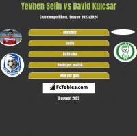 Yevhen Selin vs David Kulcsar h2h player stats
