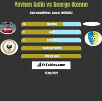 Yevhen Selin vs George Ikenne h2h player stats