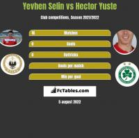 Jewhen Selin vs Hector Yuste h2h player stats