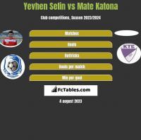 Yevhen Selin vs Mate Katona h2h player stats