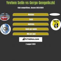 Yevhen Selin vs Gergo Gengeliczki h2h player stats