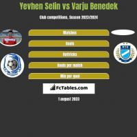 Yevhen Selin vs Varju Benedek h2h player stats