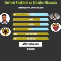 Yevhen Shakhov vs Amadou Diawara h2h player stats