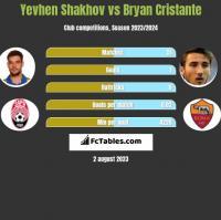 Yevhen Shakhov vs Bryan Cristante h2h player stats