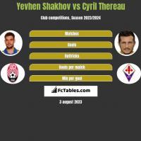 Yevhen Shakhov vs Cyril Thereau h2h player stats