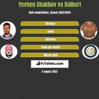Yevhen Shakhov vs Dalbert h2h player stats