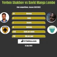 Yevhen Shakhov vs David Manga Lembe h2h player stats