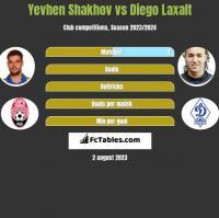Jewhen Szachow vs Diego Laxalt h2h player stats